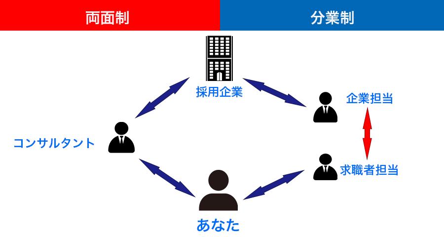 分業制両面制